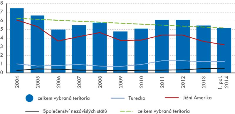 Podíly vybraných teritorií na dovozech potravin, nápojů atabáku do ČR, 2004–1. pololetí 2014 (v%)