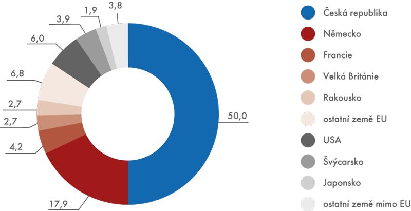 Přidaná hodnota vprůmyslu ČR podle země vrcholového vlastníka, 2012 (v%)