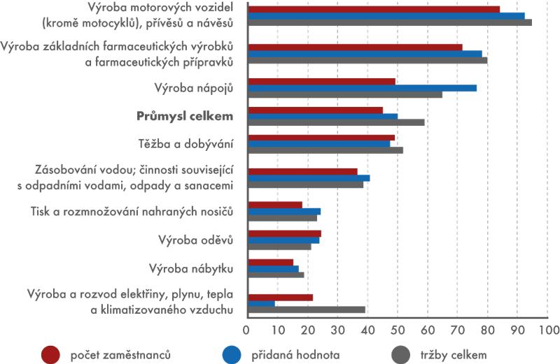 Podíl podniků pod zahraniční kontrolou ve vybraných odvětvích průmyslu ČR, 2012 (v%)