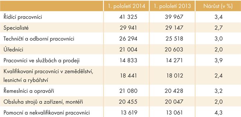 Mediánové mzdy podle zaměstnání (1. pololetí 2014 a1. pololetí 2013, vKč)