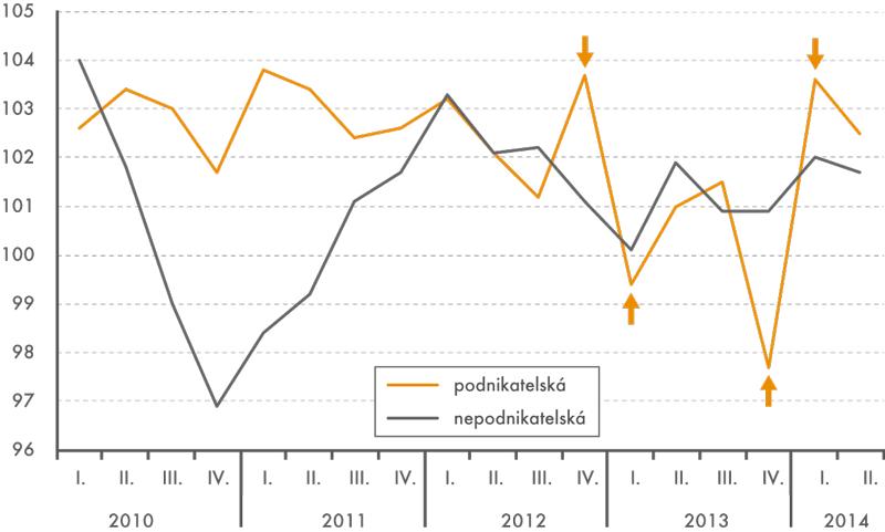 Indexy nominálních mezd podle sfér (stejné období předchozího roku = 100)