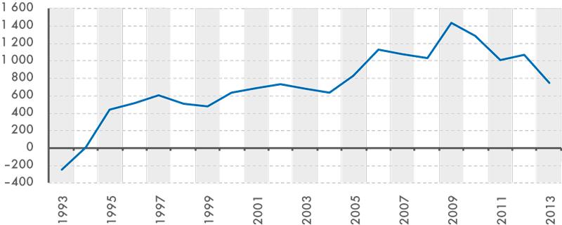 Vývoj průměrných měsíčních úspor na 1 obyvatele vČR, 1993–2013 (vKč)