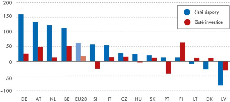 Průměrné měsíční čisté úspory ačisté investice na 1 obyvatele ve vybraných zemích EU, 2013 (veurech)
