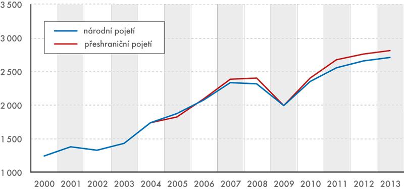 Celkový dovoz zboží zČR, 2000–2013 (vmld. Kč)