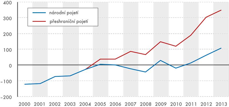 Bilance zboží celkem, 2000–2013 (vmld. Kč)