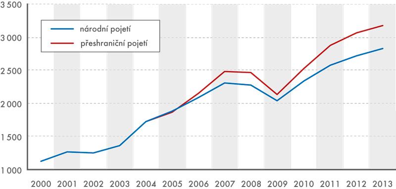 Celkový vývoz zboží zČR, 2000–2013 (vmld. Kč)