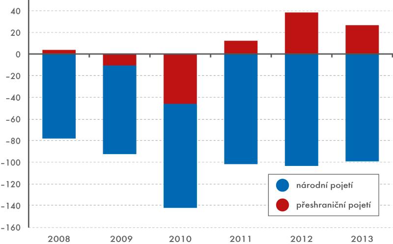 Bilance ICT zboží celkem, 2008–2013 (vmld. Kč)