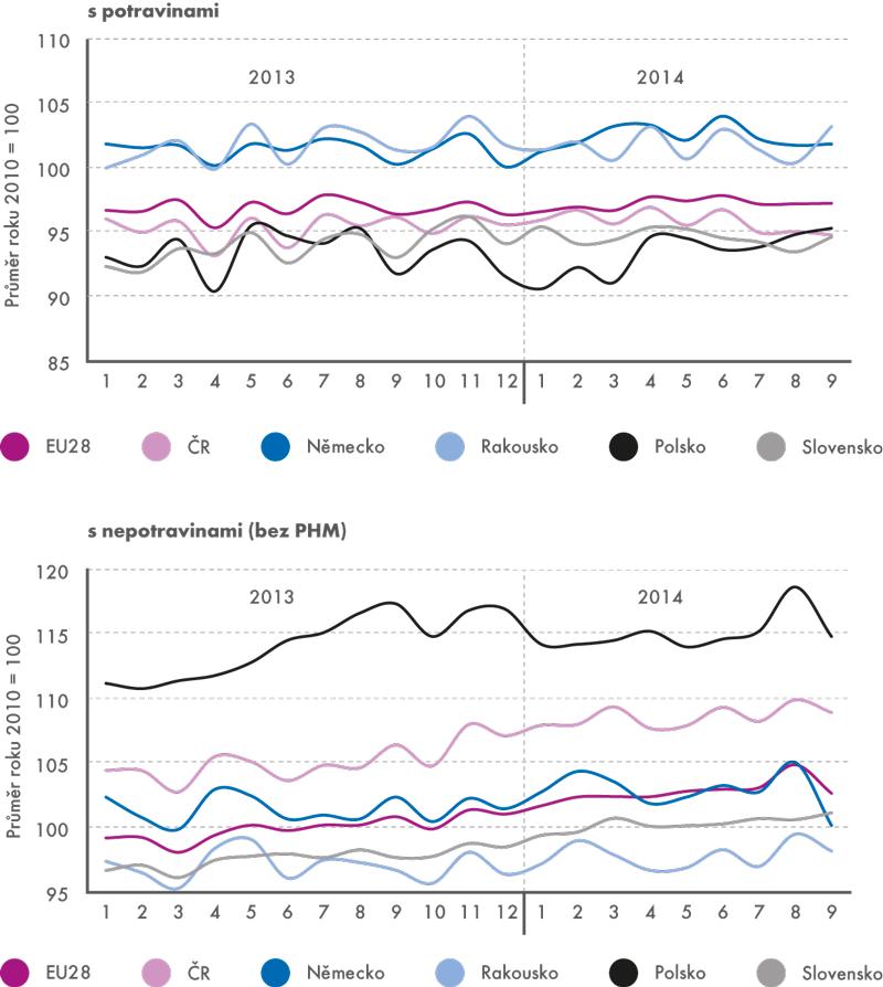 Tržby vmaloobchodě (stálé ceny, sezónně očištěno, průměr roku 2010 = 100)