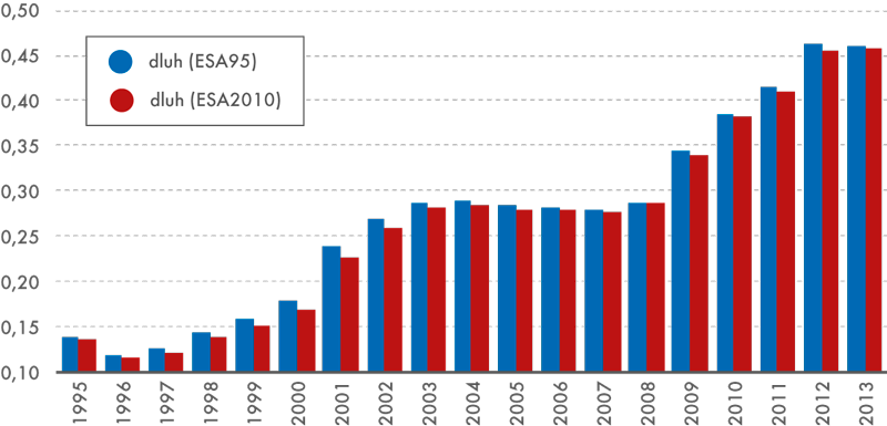 Změny vrelativní výši dluhu vládních institucí kHDP, 1995–2013 (v%)