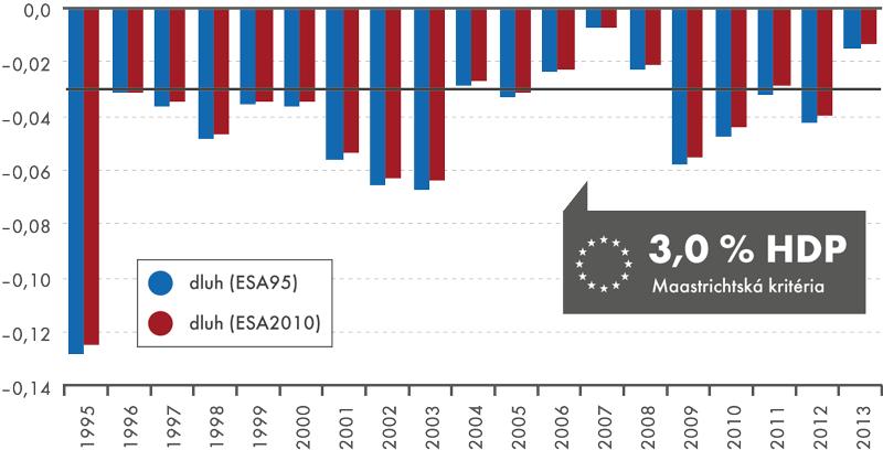 Změny vrelativní výši deficitu vládních institucí kHDP, 1995–2013 (v%)