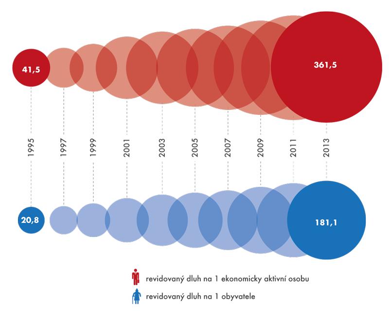 Revidovaný dluh na 1 osobu, 1995–2013 (vtis. Kč)
