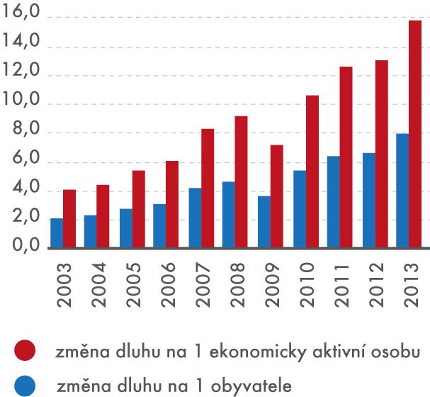 Změna dluhu na 1 osobu,  2003–2013 (vtis. Kč)