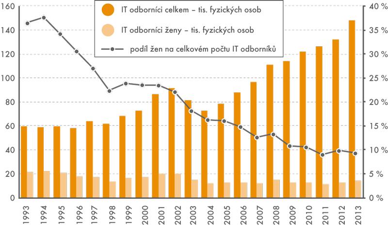 IT odborníci vČeské republice vobdobí 1993–2013
