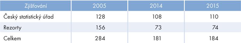 Počty zjišťování vletech 2005, 2014 a2015
