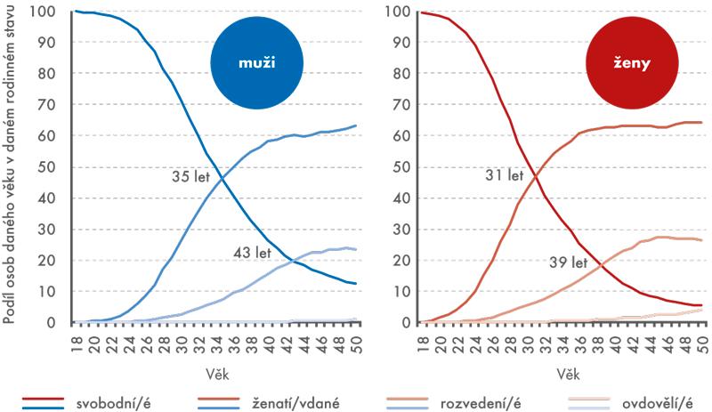 Muži aženy podle věku arodinného stavu (v%), 31. 12. 2013