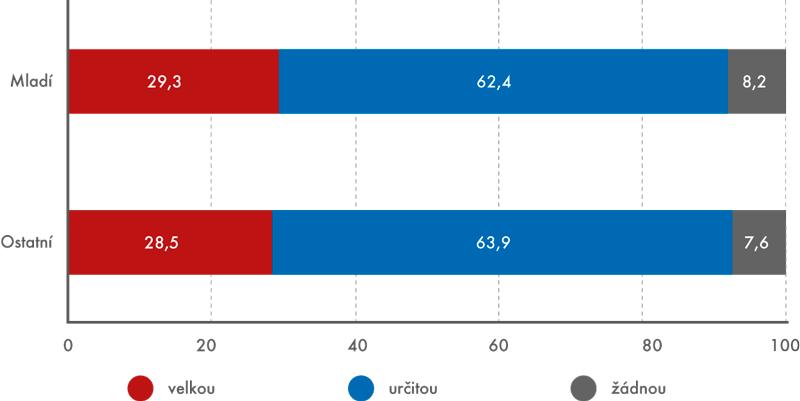 Podíly domácností podle toho, za jak velkou zátěž považují své náklady  na bydlení, 2013 (v%)
