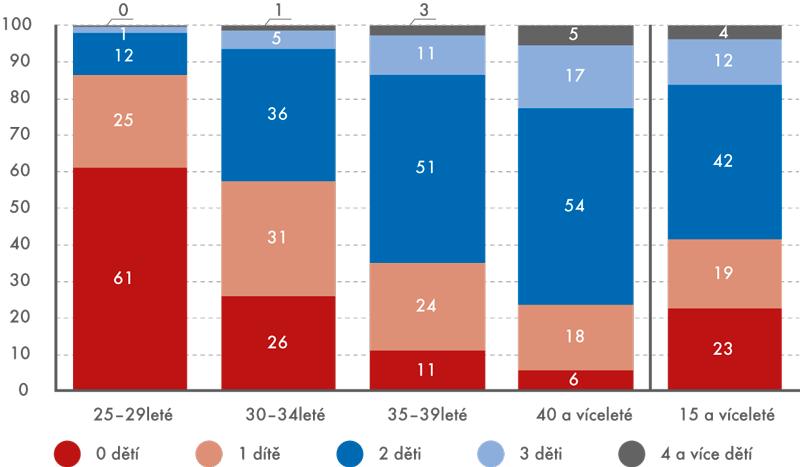 Podíl žen podle věku apočtu dětí, 2011 (v%)
