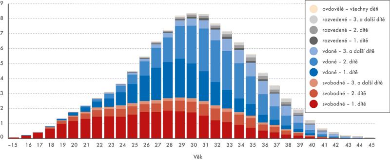 Počet živě narozených dětí podle věku rodičky, pořadí a rodinného stavu, 2013 (v tis.)