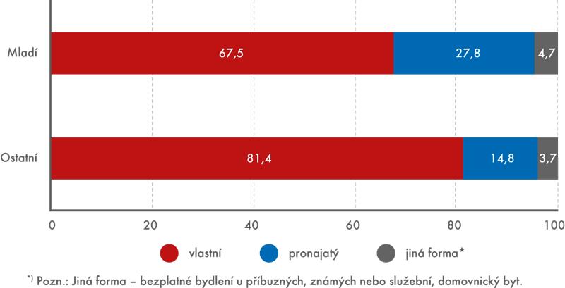 Podíly domácností podle právní formy užívání bytu, 2013 (v%)