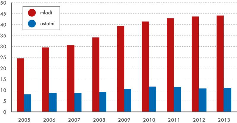 Podíly domácností žijících ve vlastním domě, nebo bytě amajících na své bydlení hypotéku, 2005–2013 (v%)