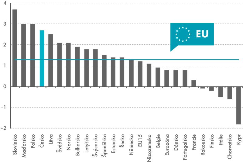 Výkonnost zemí EU ve 3. čtvrtletí 2014 (meziroční změna hrubé přidané hodnoty, v%)