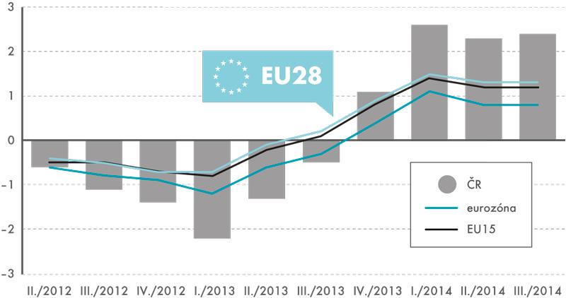 Tempa růstu reálného HDP vČR avEvropě, 2. čtvrtletí 2012–3. čtvrtletí 2014  (očištěno osezónnost akalendářní vlivy, v%)