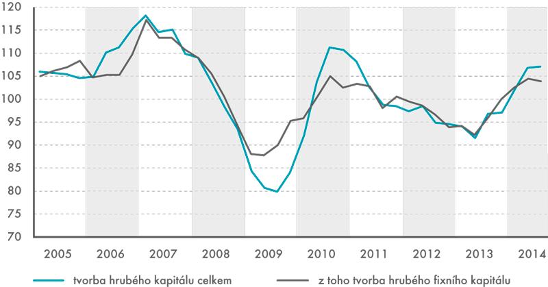 Investice vČR vletech 2005–2014 (index meziročních změn, v%)