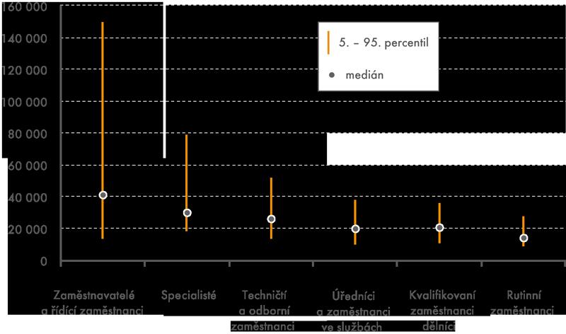 Výdělková rozpětí vsocioekonomických skupinách vroce 2013