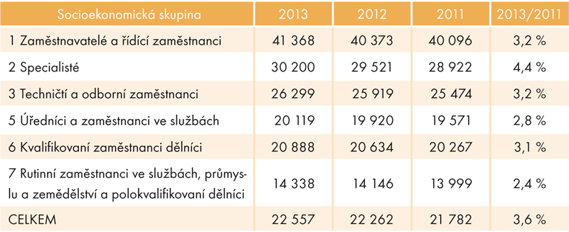 Mediánové mzdy vsocioekonomických skupinách  advouletý nárůst, 2011–2013 (vKč)