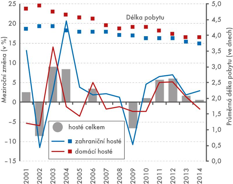 Počty domácích azahraničních návštěvníků vhromadných ubytovacích zařízeních vČR (meziroční změna v%) aprůměrná doba jejich pobytu (ve dnech), 2001–2014 (1.–3. čtvrtletí)