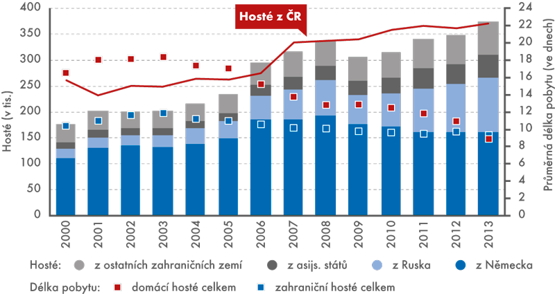 Počet hostů  v lázeňských hromadných ubytovacích zařízeních v ČR (v tis.) a průměrná doba jejich pobytu (ve dnech), 2000–2013