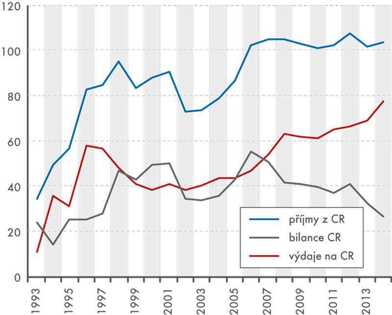 Peněžní toky mezi ČR azahraničím  vletech 1993–2014 (1.–3. čtvrtletí, nominálně, vmld. Kč)