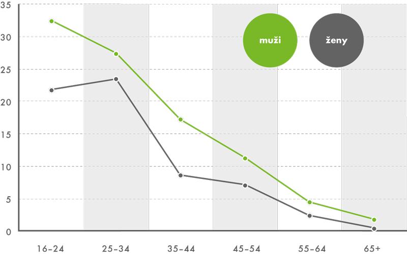 Sdílení fotografií podle pohlaví avěku 2. čtvrtletí 2014 (v%)