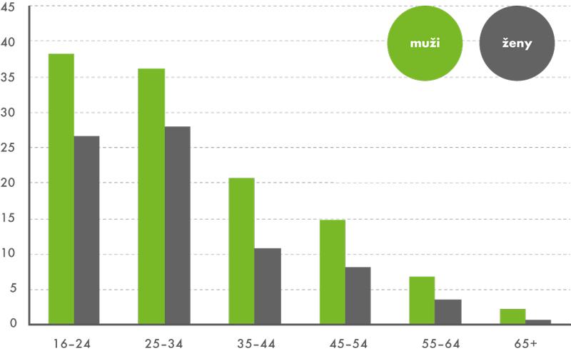 Uživatelé internetových úložišt podle pohlaví avěku 2. čtvrtletí 2014 (v%)