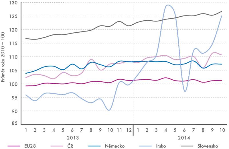 Průmyslová produkce EU28 vobdobí 2013–2014 (sezónně očištěno)