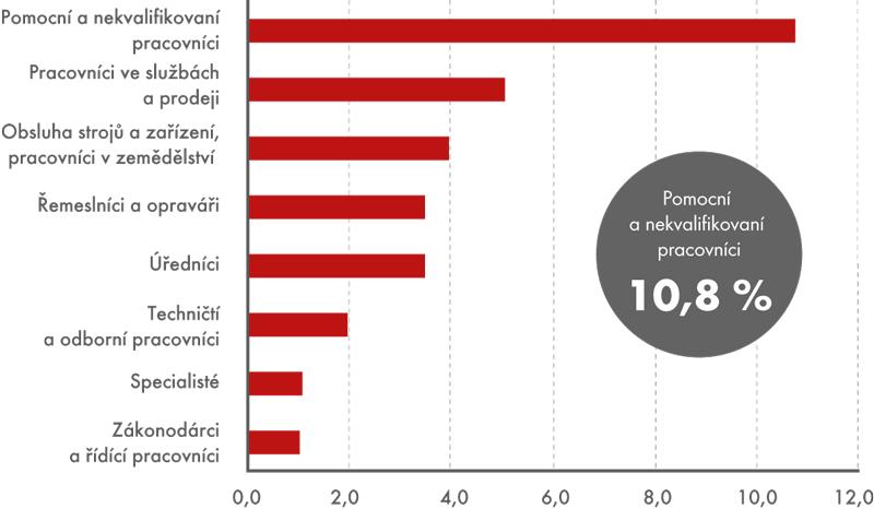 Riziko ztráty zaměstnání podle klasifikace zaměstnání CZ-ISCO,  průměr 2011–2013 (v%)