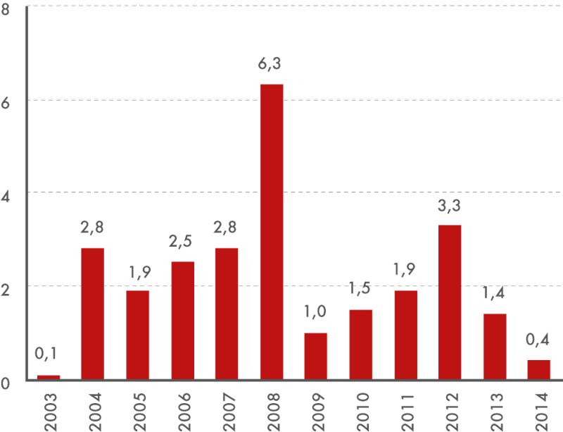 Průměrná roční míra inflace v období 2003–2014 (v %, předchozí rok = 100)
