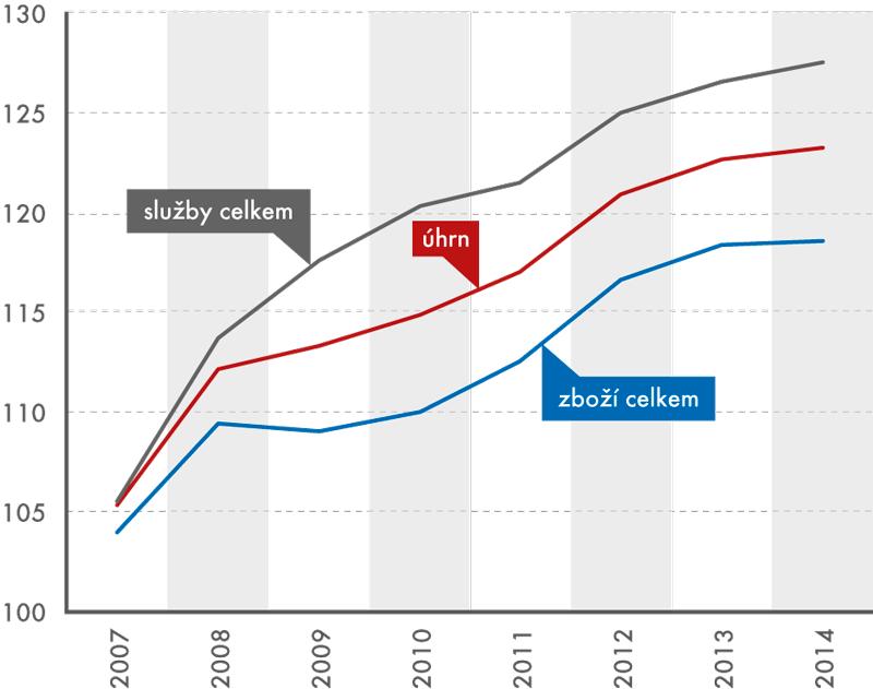 Vývoj indexů spotřebitelských cen zboží aslužeb vobdobí 2007–2014 (v%, průměr roku roku 2005 = 100)