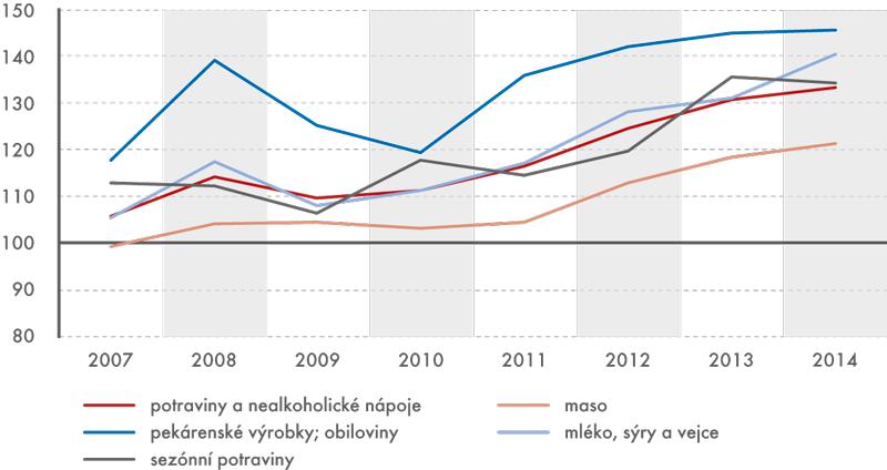 Vývoj indexů spotřebitelských cen potravin vobdobí 2007–2014  (v%, průměr roku roku 2005 = 100)
