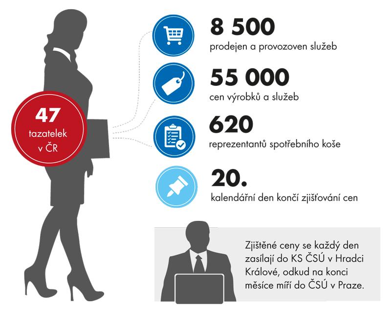 Zjišťování spotřebitelských cen tazatelkami ČSÚ vhl. m. Praze a35 krajských aokresních městech
