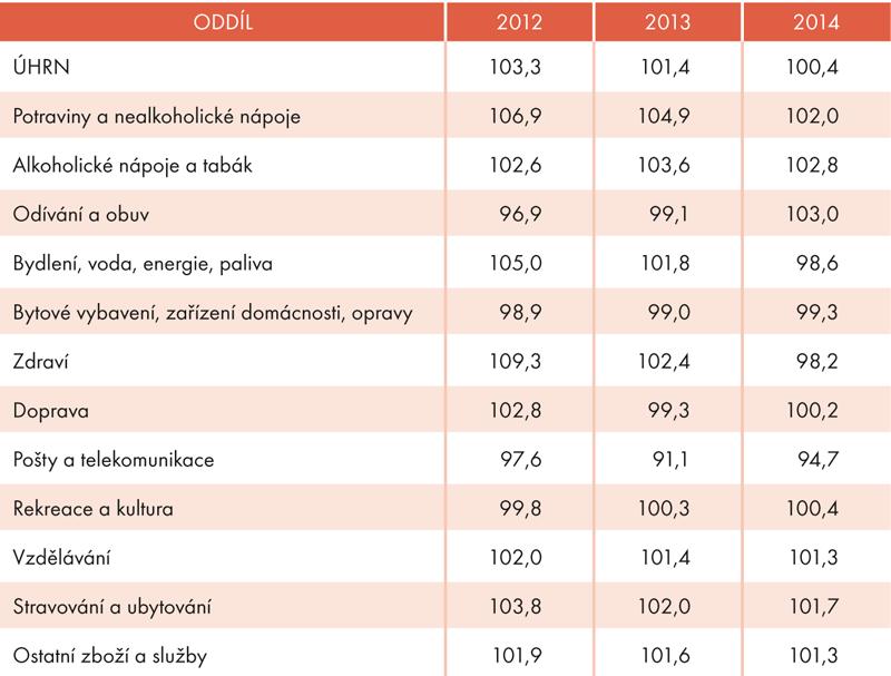 Indexy spotřebitelských cen vobdobí 2012–2014 (předchozí rok = 100)
