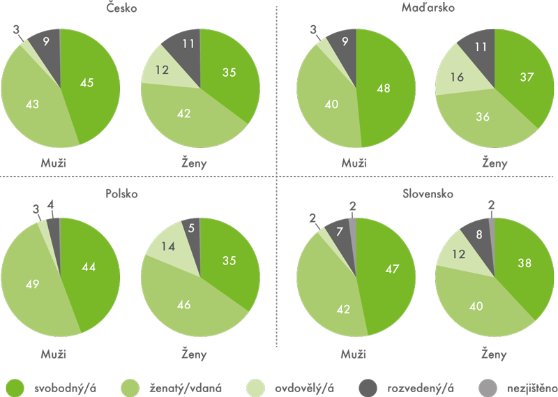 Struktura obyvatelstva podle pohlaví arodinného stavu ve státech V4  (podle sčítání 2011, v%)