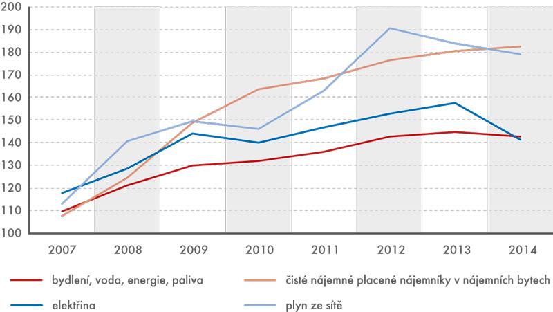 Vývoj indexů spotřebitelských cen voddíle bydlení vobdobí 2007–2014  (v%, průměr roku roku 2005 = 100)