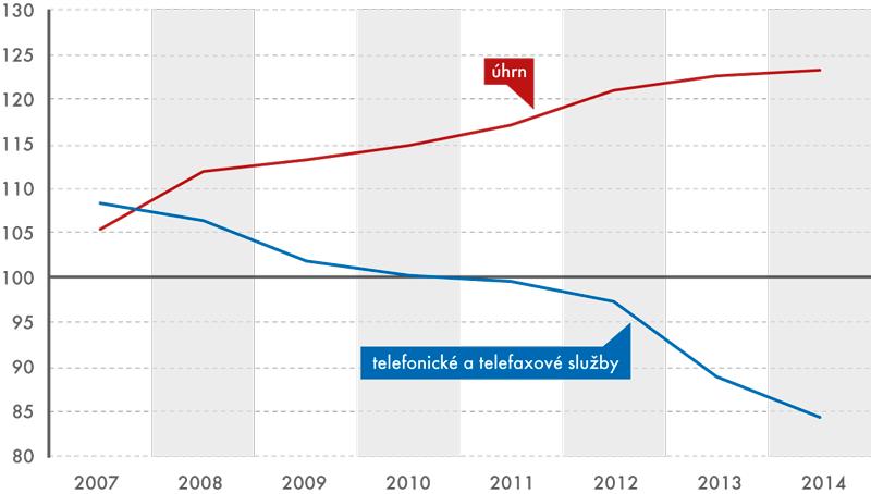 Vývoj indexů spotřebitelských cen telefonických služeb vobdobí 2007–2014 (v%, průměr roku roku 2005 = 100)
