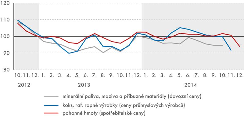 Vývoj cenových indexů ropných produktů vobdobí 2012–2014  (v%, stejné období předchozího roku = 100)
