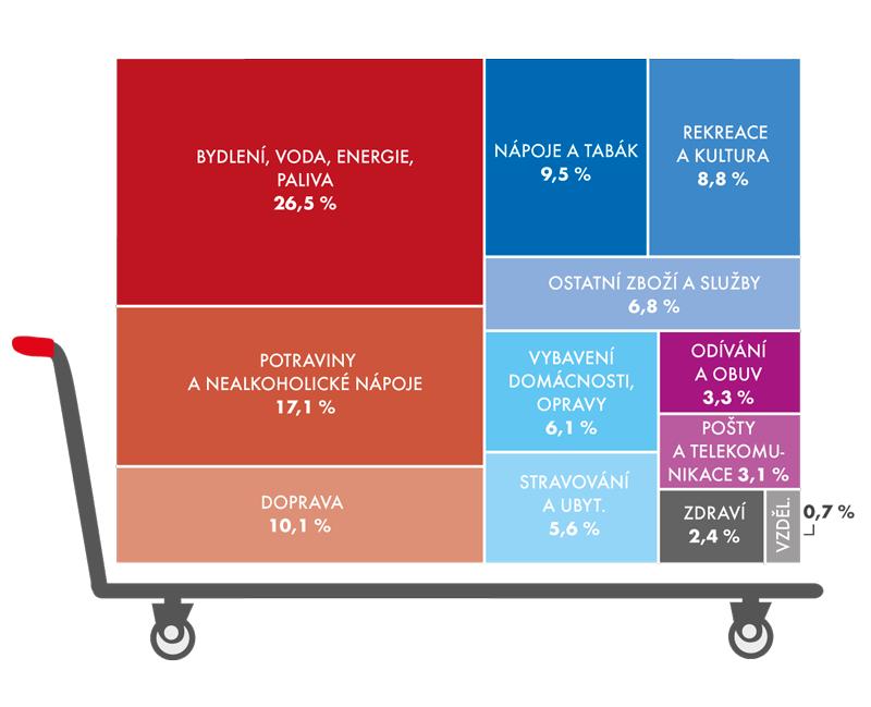 Složení spotřebního koše podle dvanácti hlavních oddílů vroce 2014