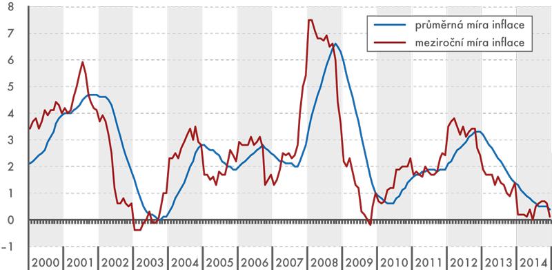 Průměrná míra inflace (v%)