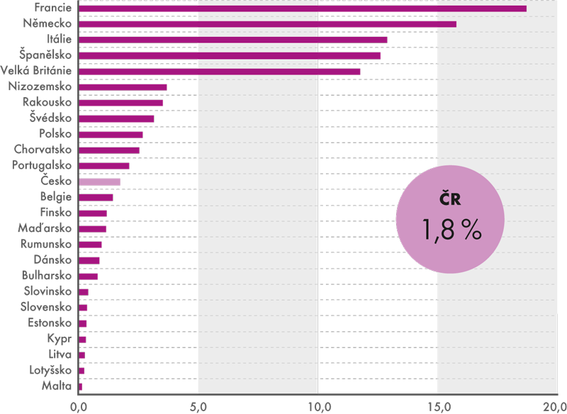 Podíly jednotlivých zemí na příjezdech hostů do EU28* ve 3. čtvrtletí 2014 (v%)