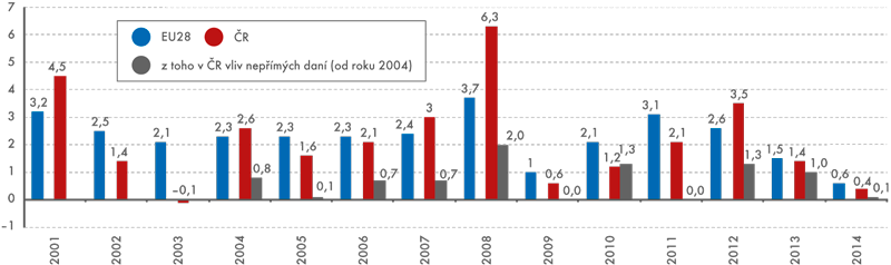 Průměrná roční míra inflace vEU28 aČR vobdobí 2001–2014 (v%, harmonizovaný index)
