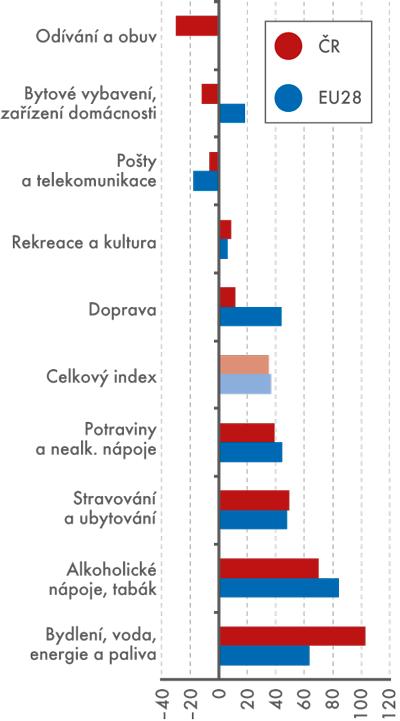 Růst cen vobdobí 2000–2014  (harmonizovaný index)